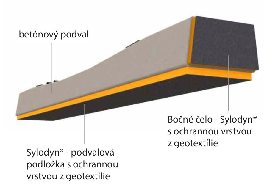 Podvalová podložka na spodnej a bočnej strane